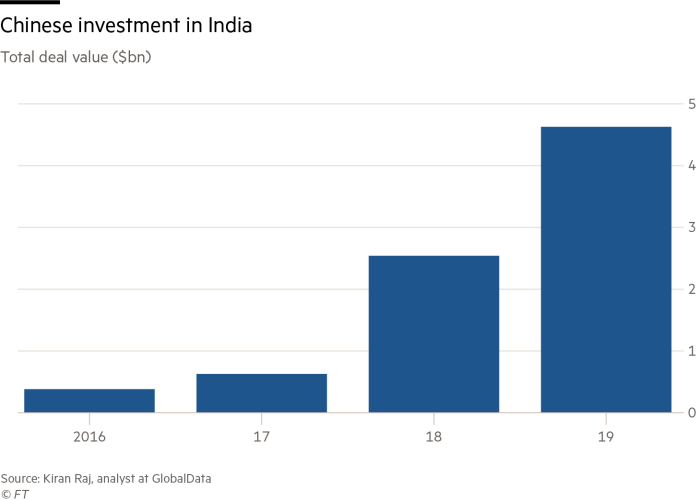 Chinese investment in India