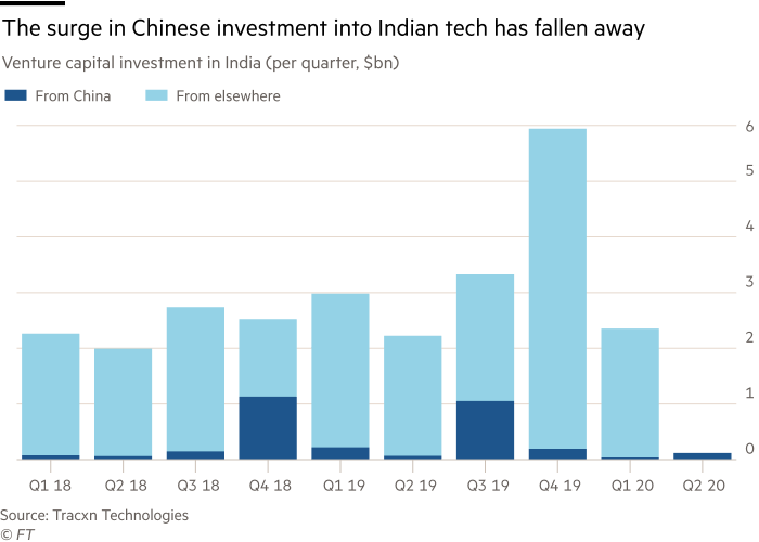 Chart showing that the surge in Chinese investment into Indian tech has fallen away. Venture capital investment in India (per quarter, $bn)
