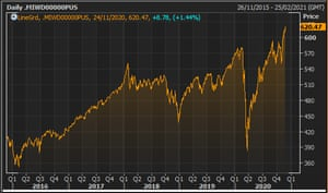 The MSCI All Country World Index