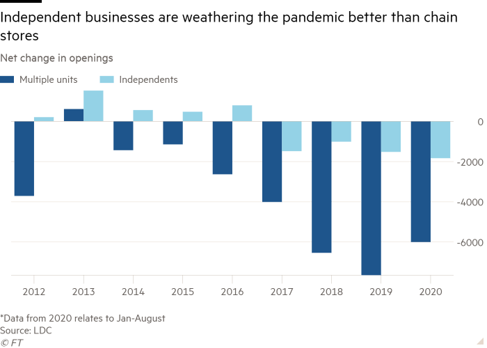 Column chart of Net change in openings showing Independent businesses are weathering the pandemic better than chain stores