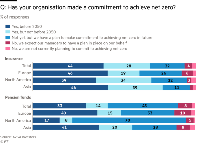 Q: Has your organisation made a commitment to achieve net zero?