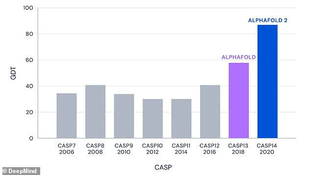 CASP is a biannual competition for teams of researchers to test their protein structure prediction methods against. DeepMind has previously submitted iterations of AlphaFold to CASP, but its submission this year sets a new precedent for accuracy.Even for the very hardest protein targets - those in the most challenging free-modelling category - AlphaFold had a median score of 87.0 GDT