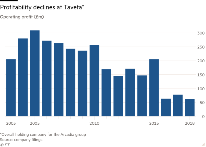 Column chart of operating profit (£m) showing profitability declines at Taveta, the holding company for Arcadia