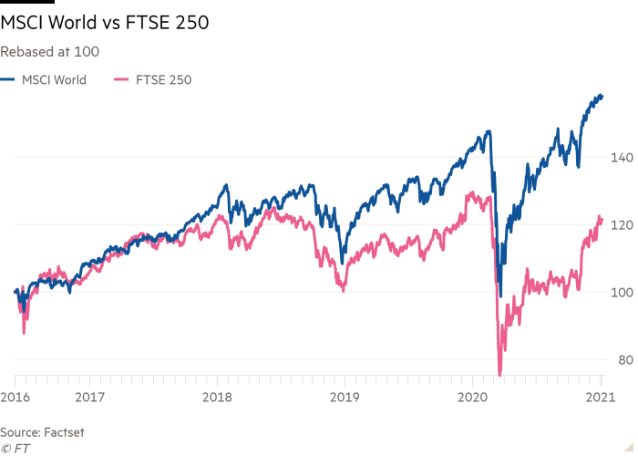 Line chart of Rebased at 100 showing MSCI World vs FTSE 250
