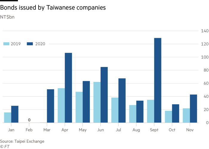 Bonds issued by Taiwanese companies