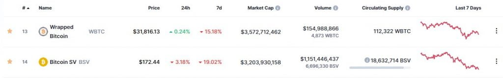 Wrapped BTC (WBTC) Flips the Market Cap of Bitcoin SV (BSV) 15
