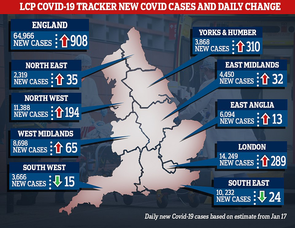 London-based Lane Clark and Peacock (LCP) — a consultancy firm that uses official data to estimate daily infections across the country — predicted that cases plunged to 62,552 on January 14