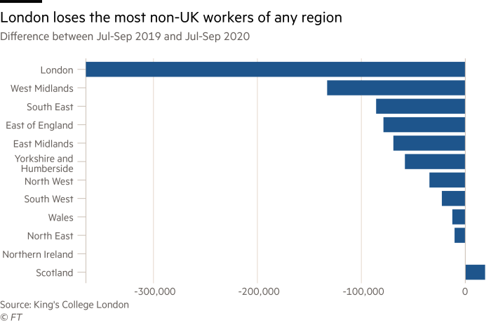 Bar chart showing London losing the most non-UK workers of any other region