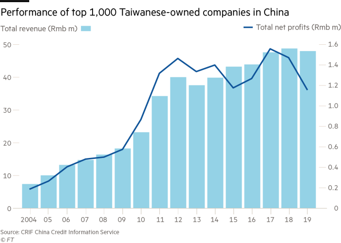 Performance of 1000 Taiwanese-owned companies in China