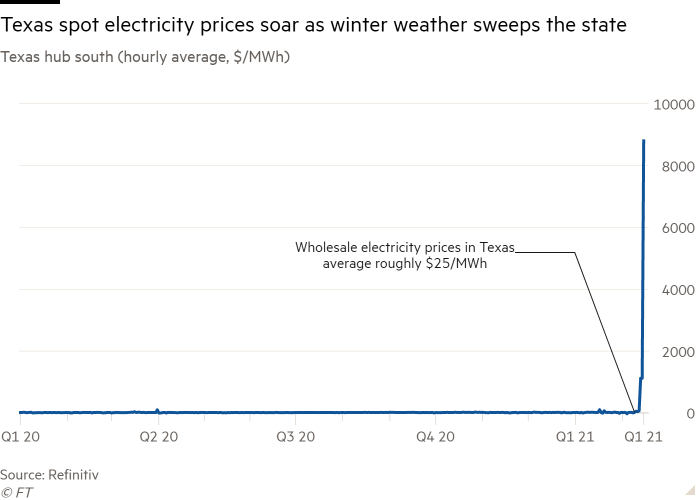 Line chart of Texas hub south (hourly average, $/MWh) showing Texas spot electricity prices soar as winter weather sweeps the state