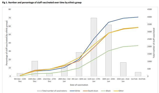 The above graph shows vaccine uptake by ethnic group over time, and the total number of vaccinations. It reveals a higher uptake among those from White backgrounds, and that the rollout peaked at University Hospitals of Leicester NHS Trust in early January