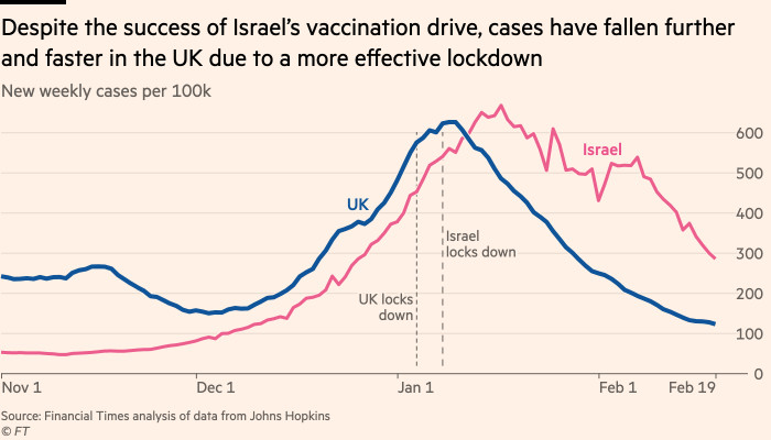 Chart showing that despite the success of Israel's vaccination drive, cases have fallen further and faster in the UK due to a more effective lockdown