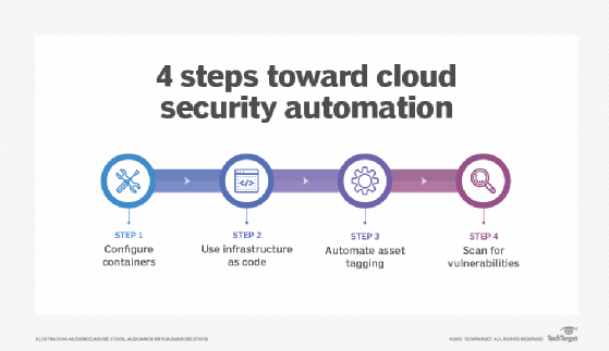 4 steps toward cloud security automation