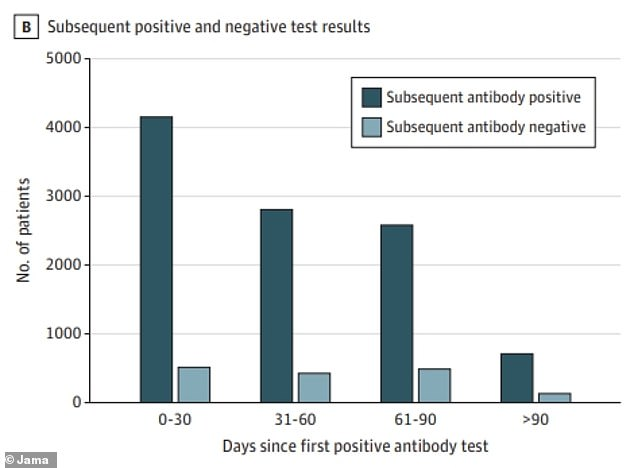 After at least 90 days, 0.3% of survivors were reinfected with COVID-19 compared to 3% of people who did not have antibodies (above, far right)