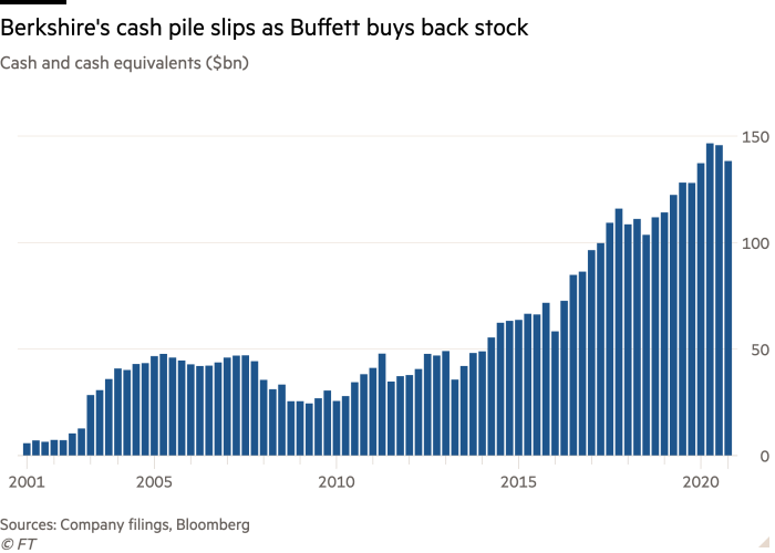 Column chart of Cash and cash equivalents ($bn) showing Berkshire's cash pile slips as Buffett buys back stock
