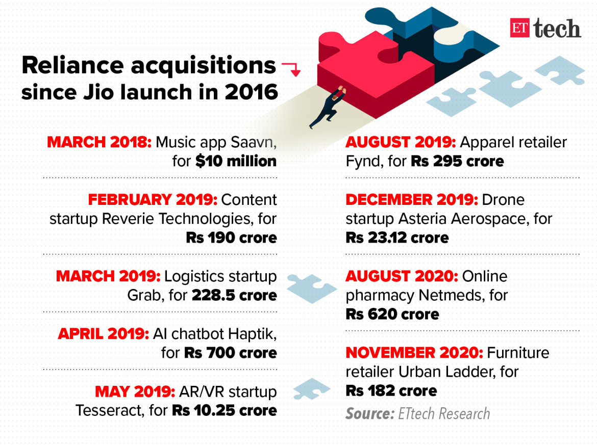 Reliance-Acquisitions