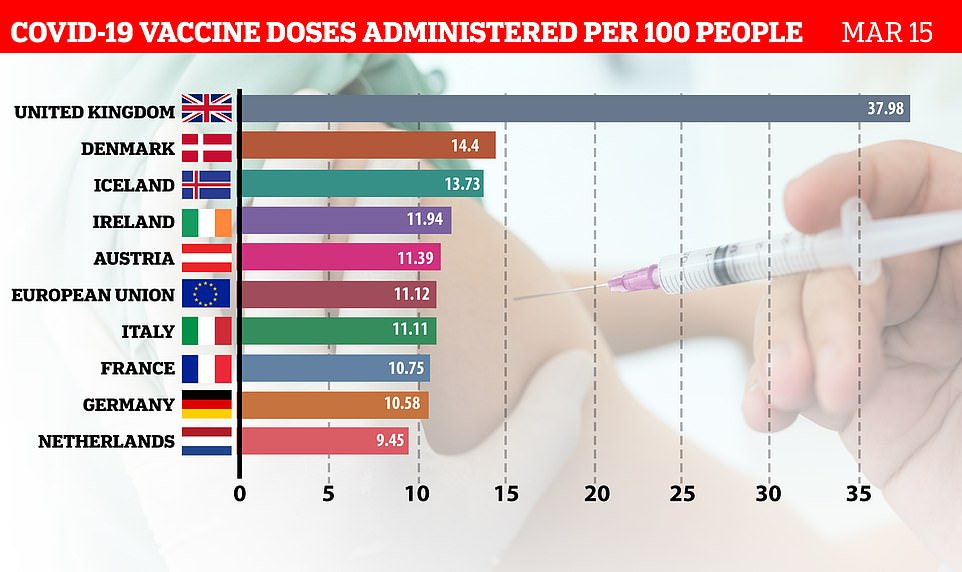 Europe is presiding over one of the world's slowest jabs roll-outs which has left people vulnerable to infection, while the UK has masterminded one of the world's fastest, with Covid cases and deaths now falling sharply