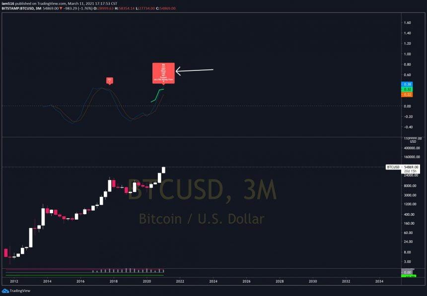 bitcoin quarterly bear div