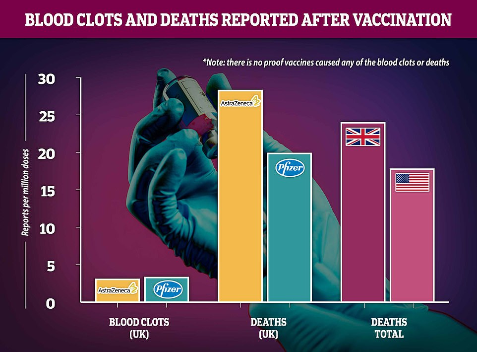 Regulatory reports show that blood clot diagnoses are about equally likely after either the two jabs being used in the UK – slightly higher for Pfizer – and scientists insist the risk is no higher than a random person in the population could expect, meaning the vaccine remains safe. Rates of death soon after vaccination appear higher for AstraZeneca's vaccine but this is likely because it is used in care homes and the people receiving it are naturally more likely to die of any reason