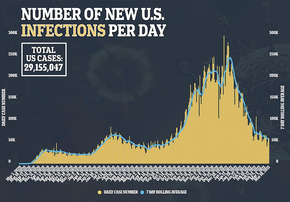 The U.S, saw a 9.5% decline in new coronavirus cases from 445,579 new cases last week to 402,824 new cases this week