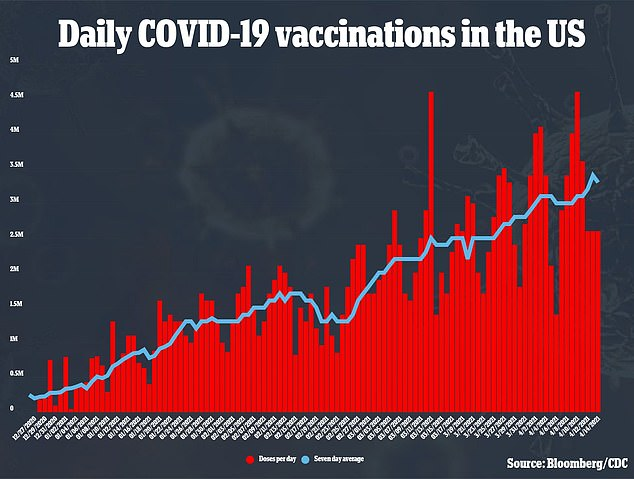 An average of more than three million people are being vaccinated every day