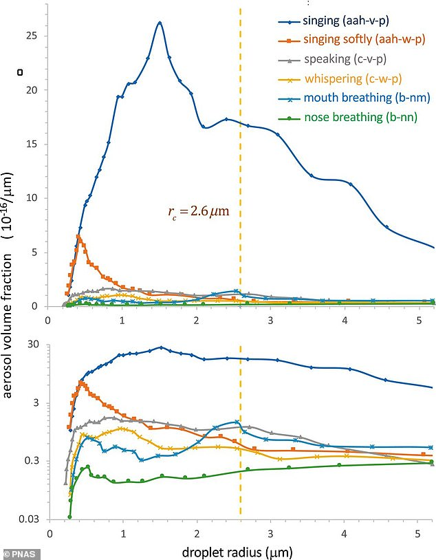 The team says the Six-Foot rule 'has no physical basis' because when people are wearing masks, because air tends to rise, travel and come back down somewhere else in the room. The graph shows how droplets released during respiratory activities travel