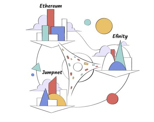 Enjin multi-chain interoperability proposal. Source: Enjin.io