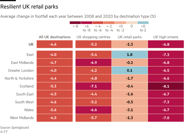 John Lewis's stores in shopping centres and on the high street have been hit hard; Average change in footfall each year between 2008 and 2020 by destination type (%)