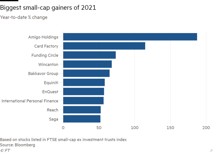 Bar chart of Year-to-date % change showing Biggest small-cap gainers of 2021