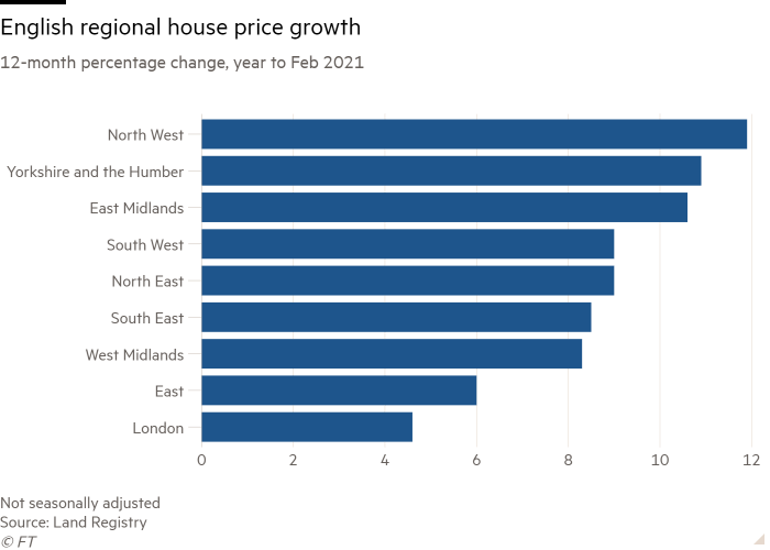 Bar chart of 12-month percentage change, year to Feb 2021 showing English regional house price growth