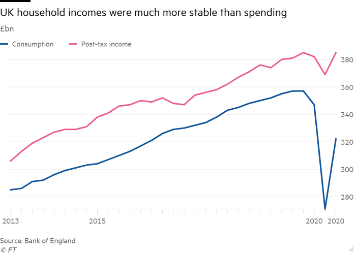 Line chart of £bn showing UK household incomes were much more stable than spending