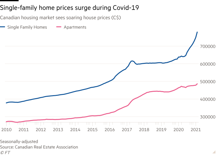 Line chart of Canadian housing market sees soaring house prices (C$) showing Single-family home prices surge during Covid-19