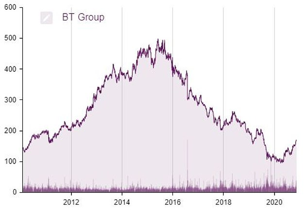BT shares have seen an upturn over the past year after a prolonged slump stretching all the way back to 2015