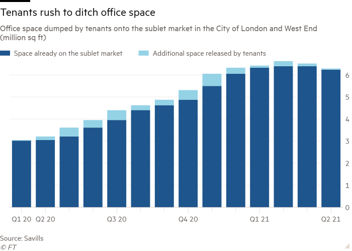 Column chart of Office space dumped by tenants onto the sublet market in the City of London and West End (million sq ft) showing Tenants rush to ditch office space