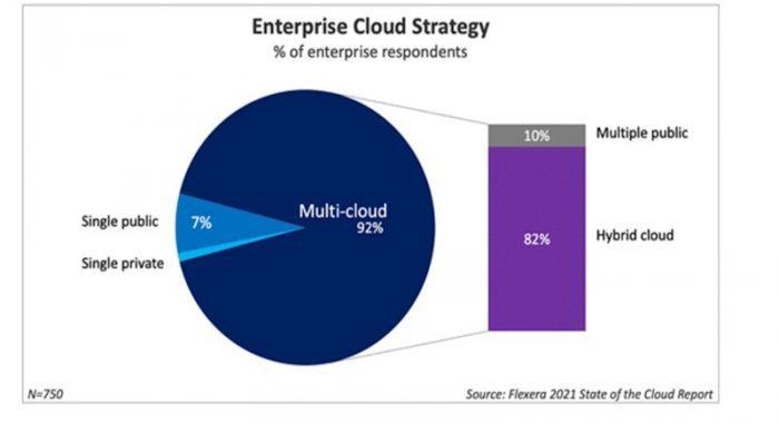 Enterprise cloud strategy