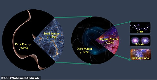Dark matter makes up about 80 per cent of all matter in the universe, but isn't directly visible, spotted instead through its interaction with other objects