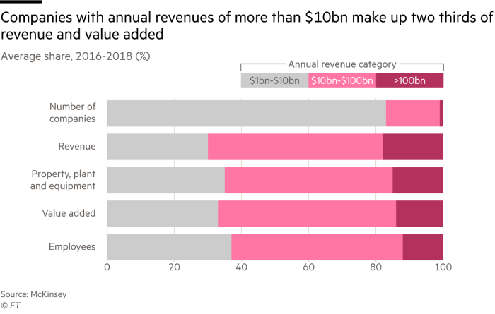 Chart of average share for different company metrics which shows that companies with annual revenues over ten billion dollars make up two thirds of revenue and added value