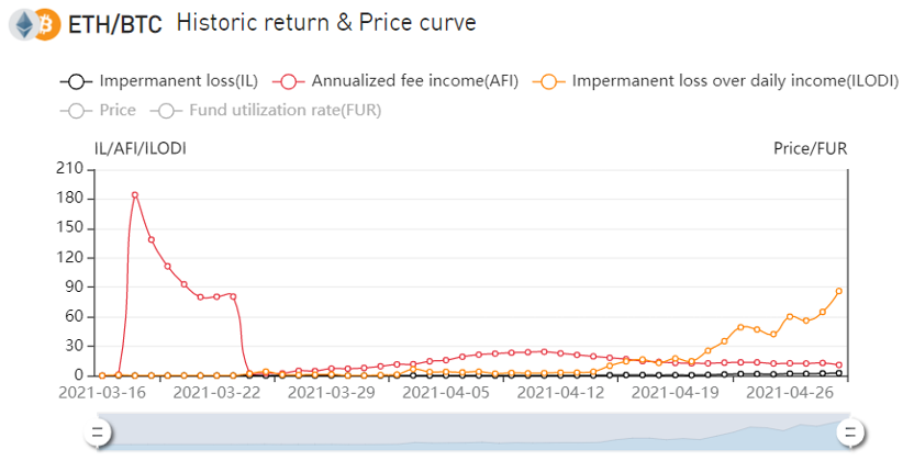 How to Generate 15% Annualized Returns