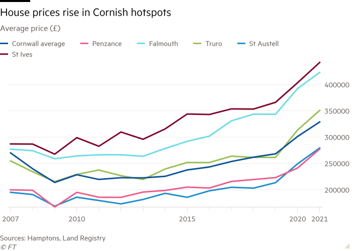 Line chart of Average price (£) showing House prices rise in Cornish hotspots