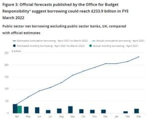 UK public borrowing, 2021-2022