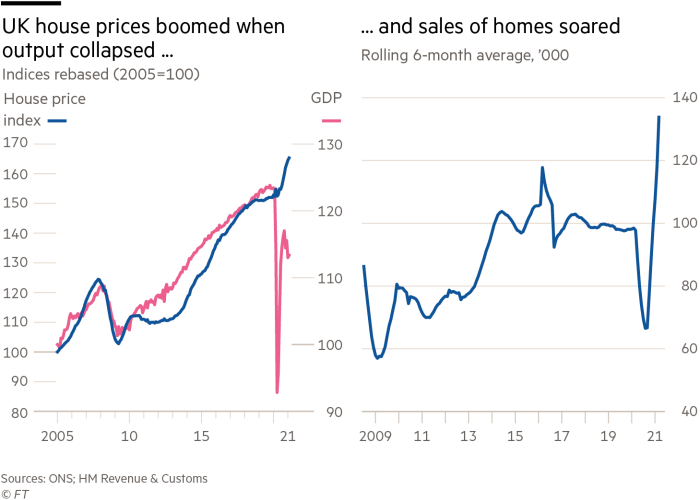 UK house prices boomed when output collapsed and sales of homes soared