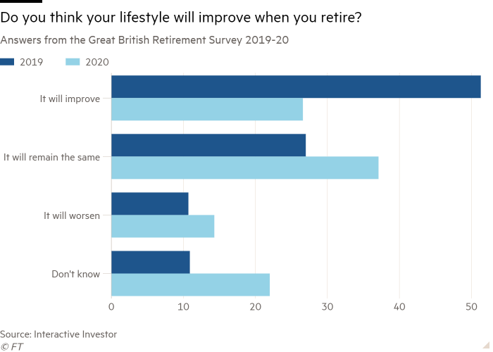 Bar chart of Answers from the Great British Retirement Survey 2019-20 showing Do you think your lifestyle will improve when you retire?