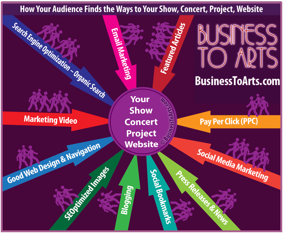BusinessToArts-How-Your-Audience-Finds-the-Ways-to-Your-Show-Concert-Project-Website-How-online-digital-content-marketing-works