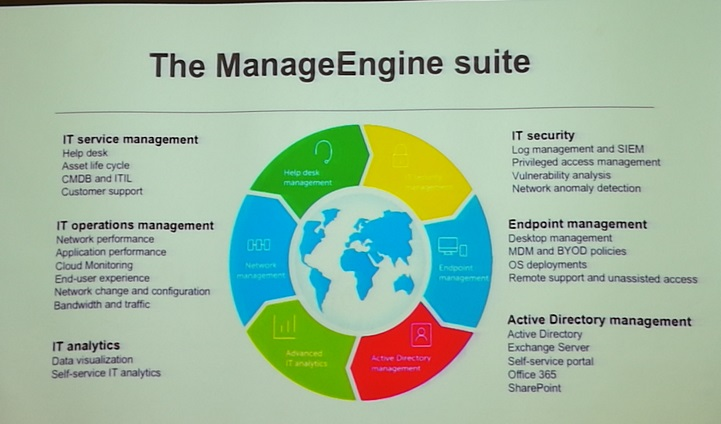 Managing IT problems with Manage Engine - Business Today