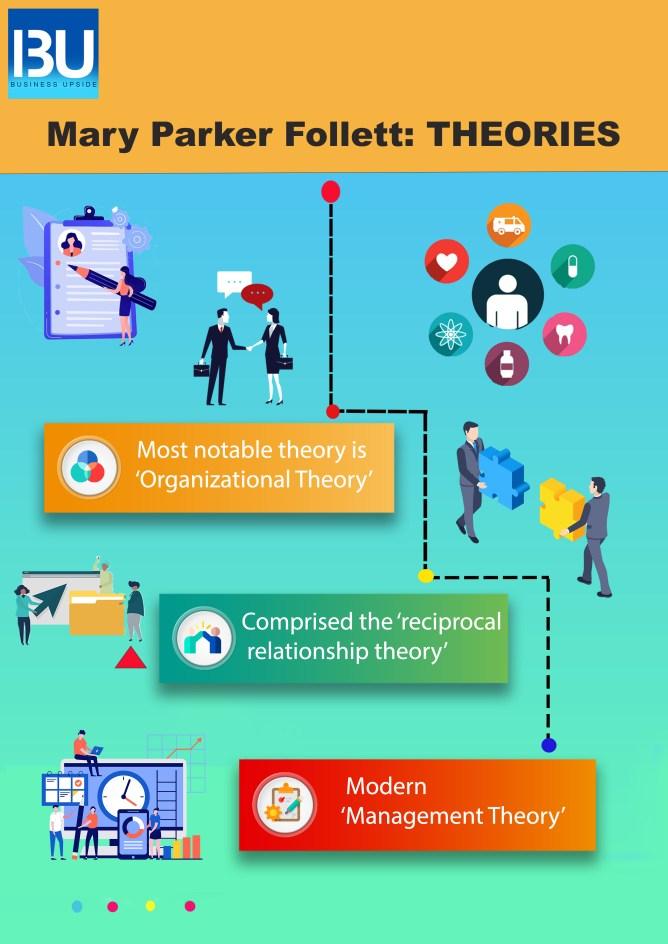 Mary Parker Follett THEORIES