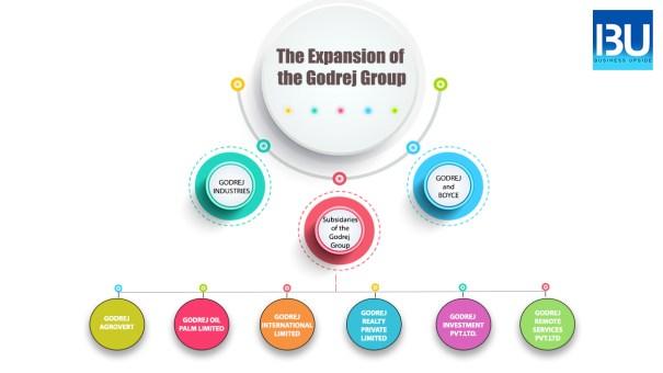 godrej group