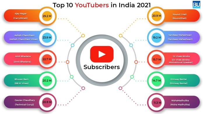 YouTubers in India
