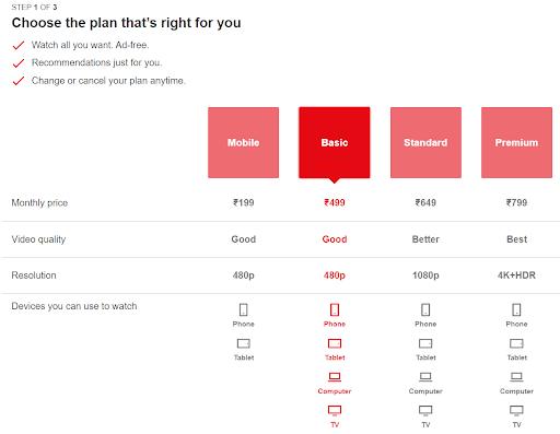 Netflix Subscription Plans