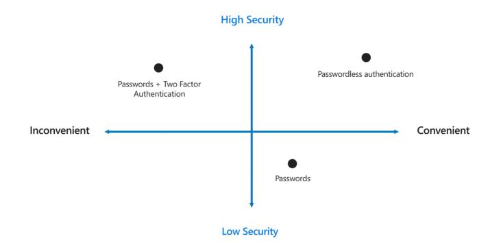 microsoft high security