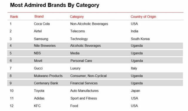 In a category analysis, Mukwano (Consumer Non-Cyclical), NBS (Media), Nile Breweries (Alcoholic Beverages), Centenary Bank (Financial Services) and Movit (Personal Care) are the leading Made in Uganda brands in a list that's 42% African (Kenya) and 58% non-African.